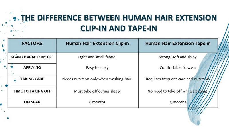 The difference between Human Hair Extension Clip-in and Tape-in